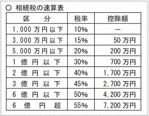 相続税速算表