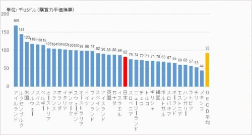 日本の労働生産性